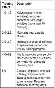 training effect fietsen